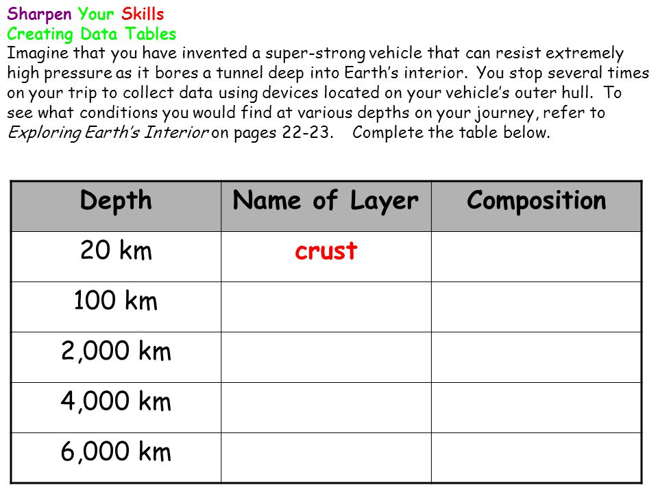 Depth Name of Layer Composition crust