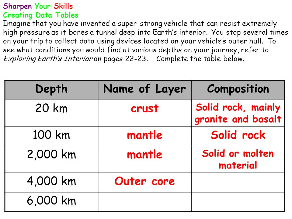 Solid rock, mainly granite and basalt Solid or molten material
