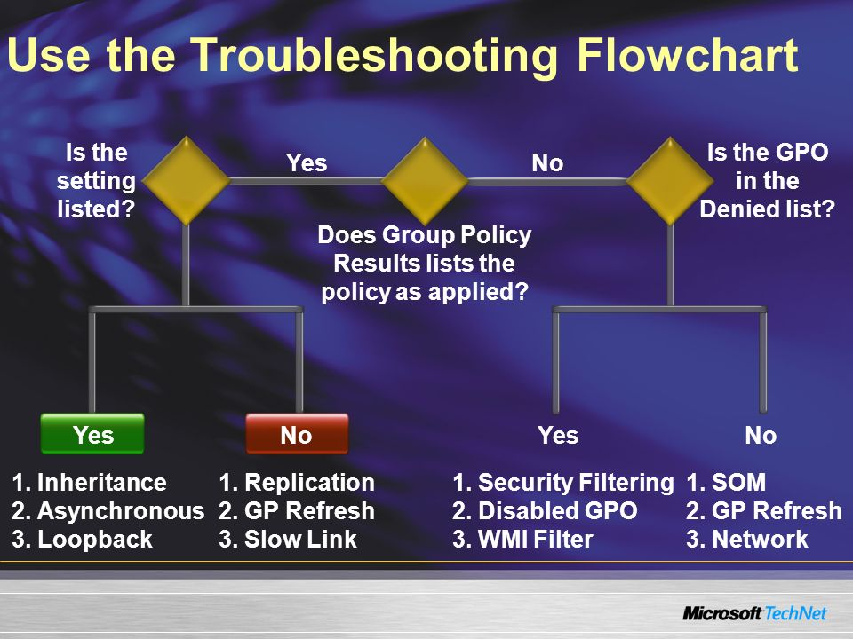 Use the Troubleshooting Flowchart