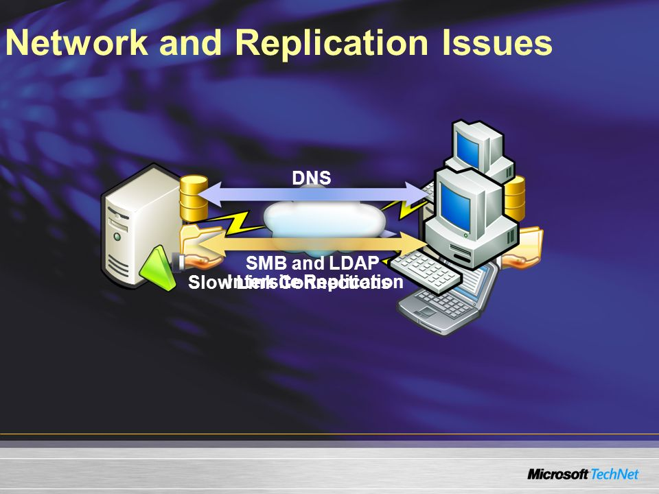 Network and Replication Issues