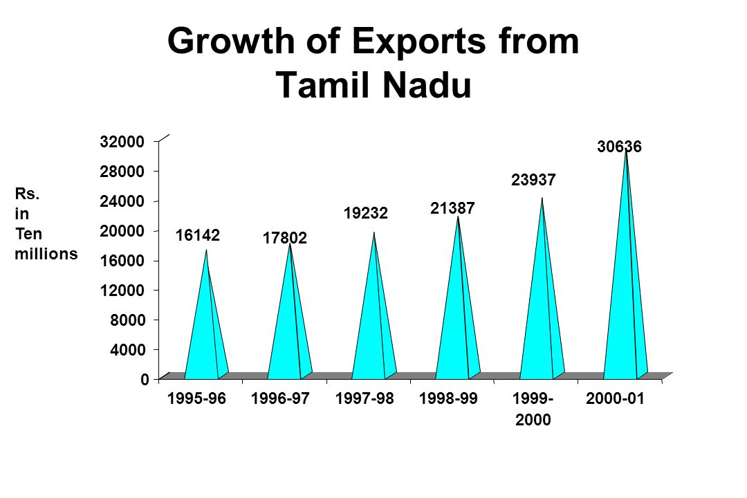 Growth of Exports from Tamil Nadu