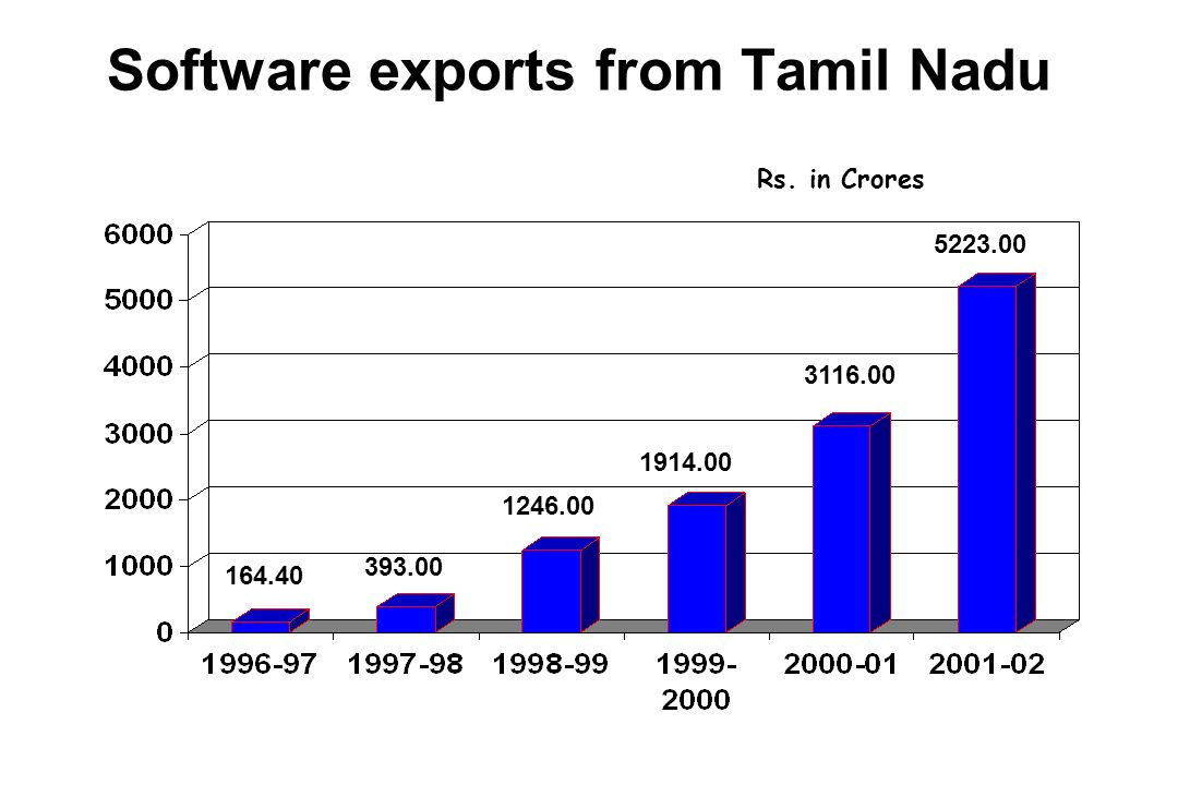 Software exports from Tamil Nadu