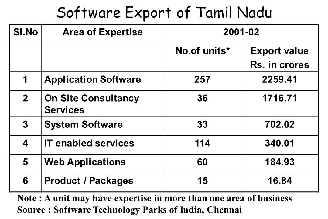 Software Export of Tamil Nadu