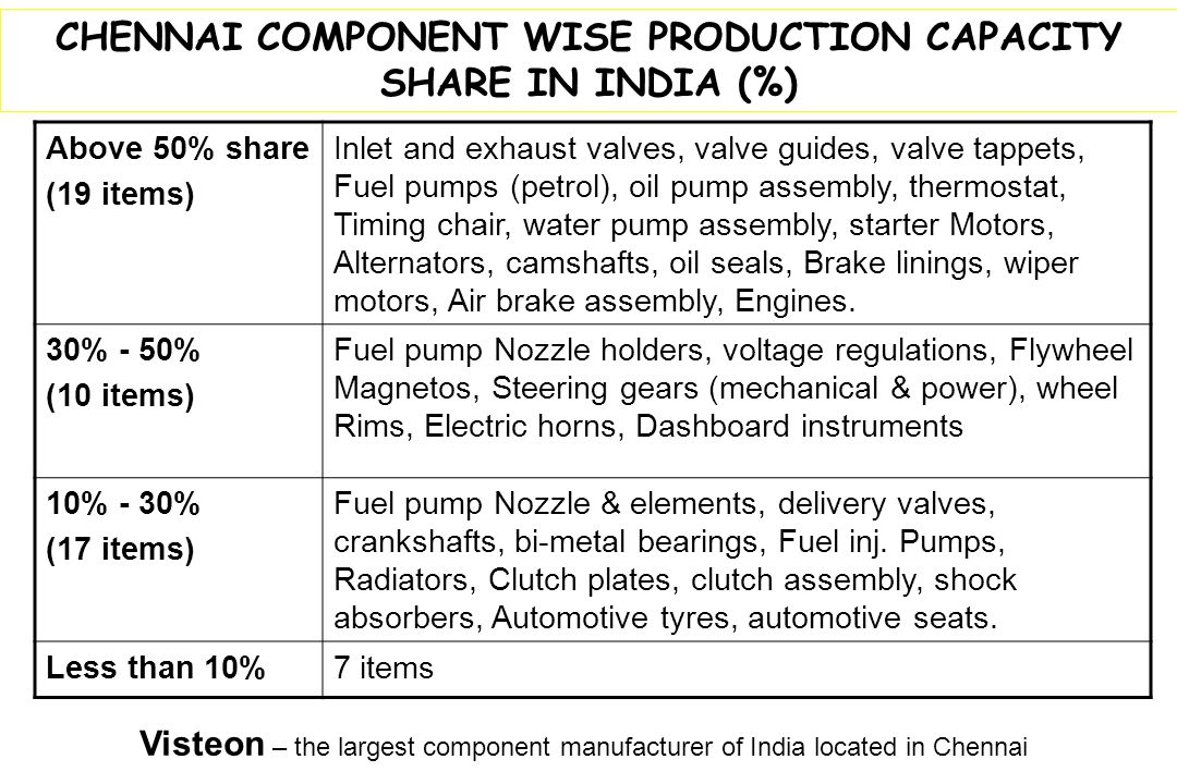 CHENNAI COMPONENT WISE PRODUCTION CAPACITY SHARE IN INDIA (%)