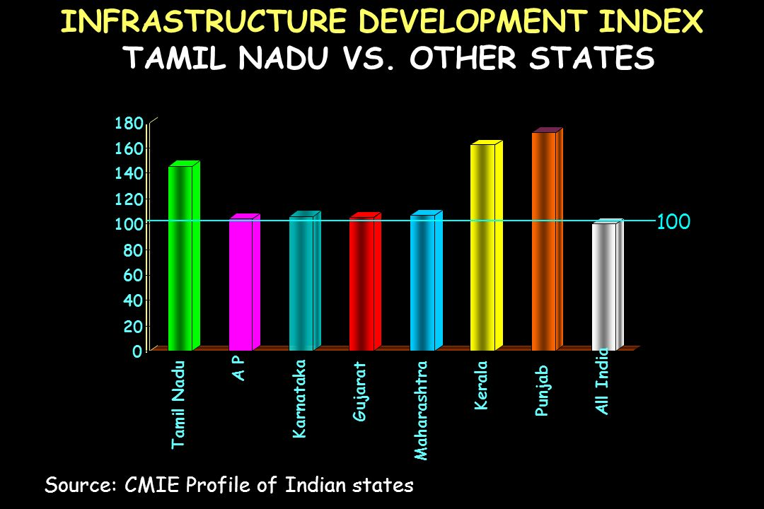 INFRASTRUCTURE DEVELOPMENT INDEX TAMIL NADU VS. OTHER STATES