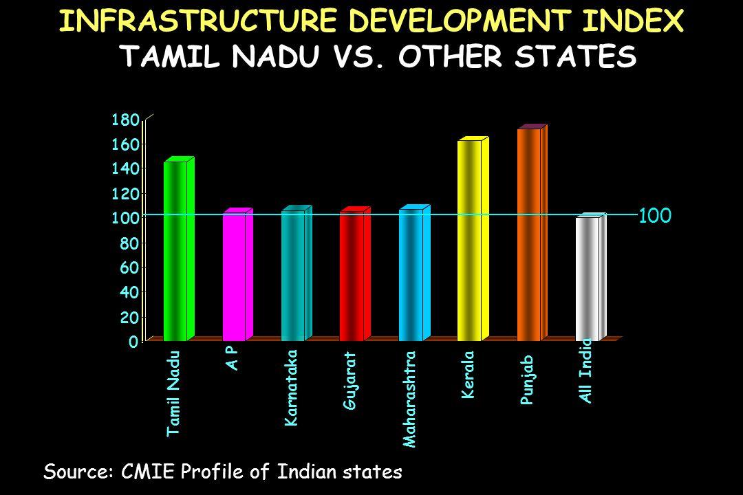 INFRASTRUCTURE DEVELOPMENT INDEX TAMIL NADU VS. OTHER STATES