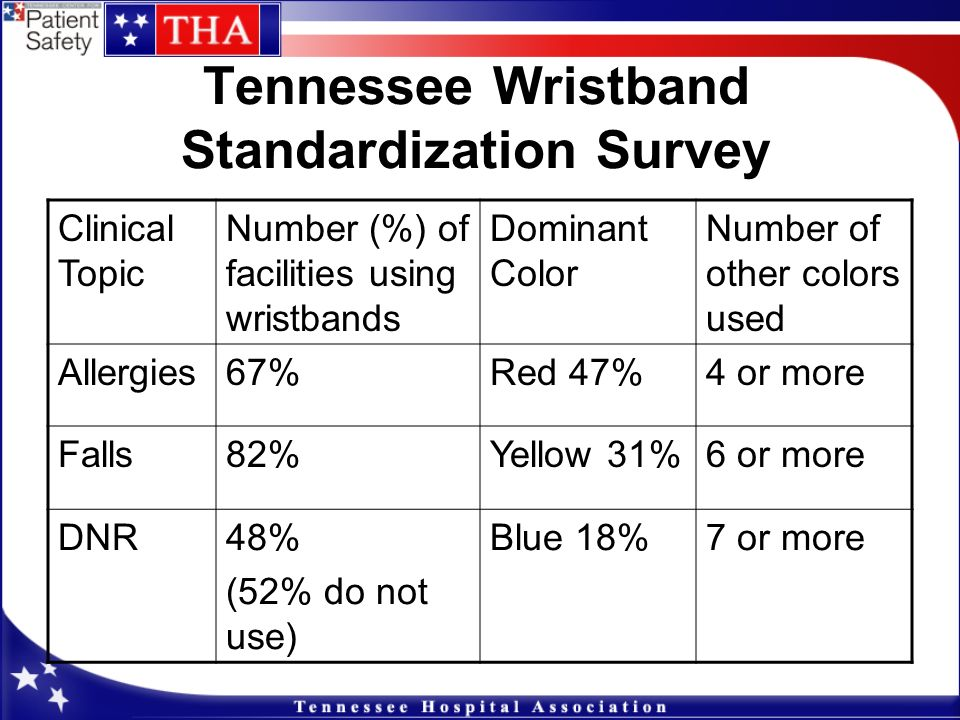 Tennessee Wristband Standardization Survey