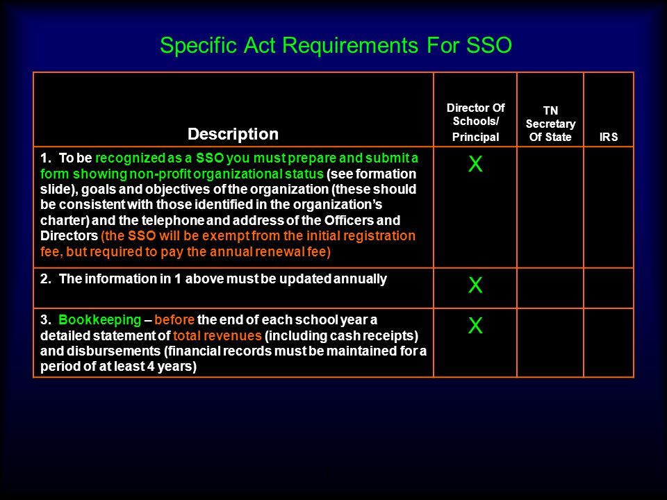 Specific Act Requirements For SSO