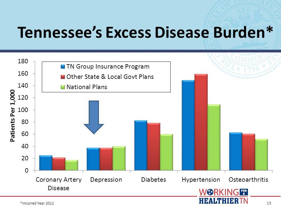 Tennessee's Excess Disease Burden*
