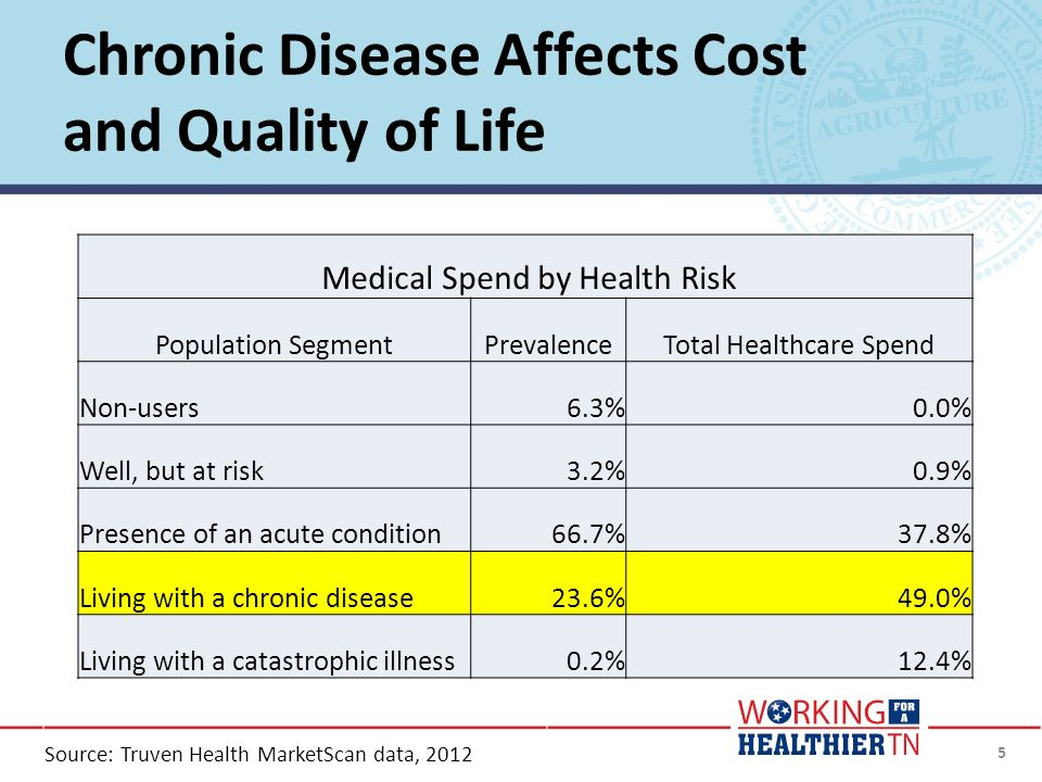 Chronic Disease Affects Cost and Quality of Life