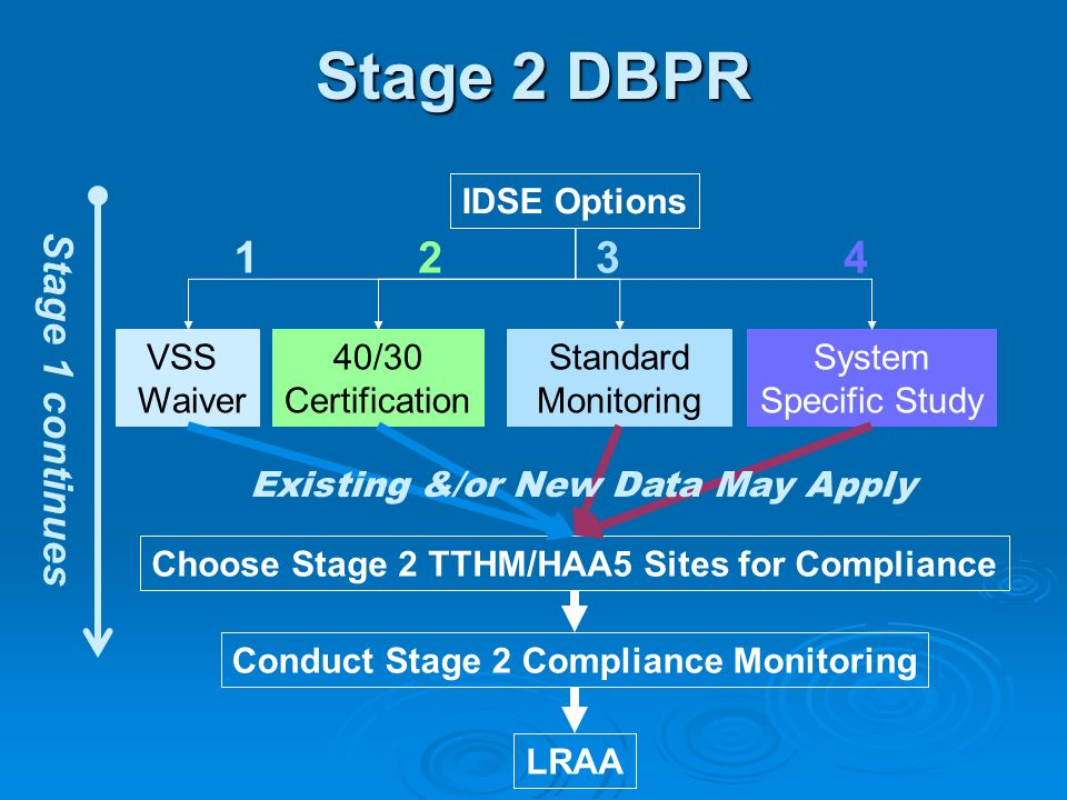 Stage 2 DBPR Stage 1 continues IDSE Options VSS Waiver