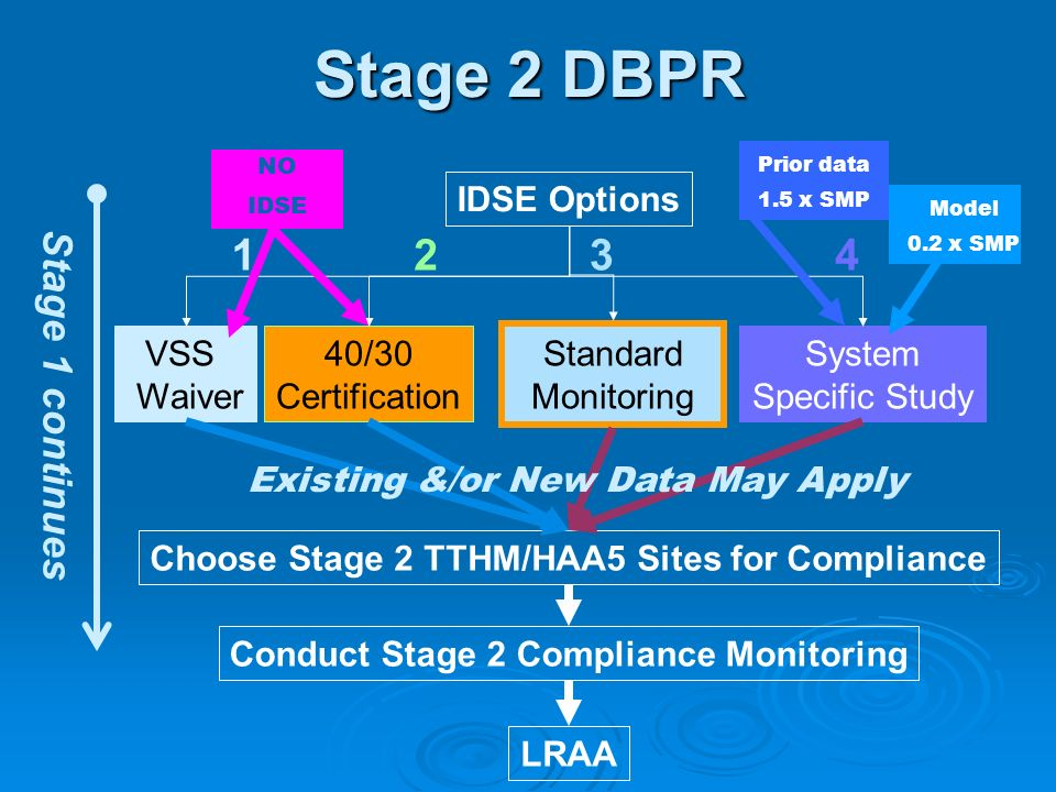 Stage 2 DBPR 1 2 3 4 Stage 1 continues IDSE Options VSS Waiver