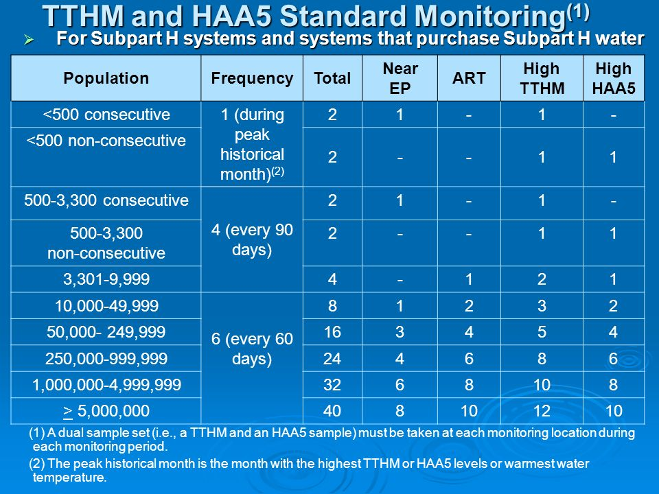 TTHM and HAA5 Standard Monitoring(1)