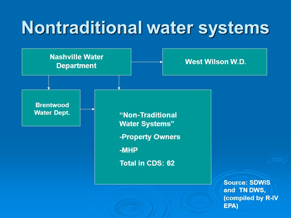 Nontraditional water systems