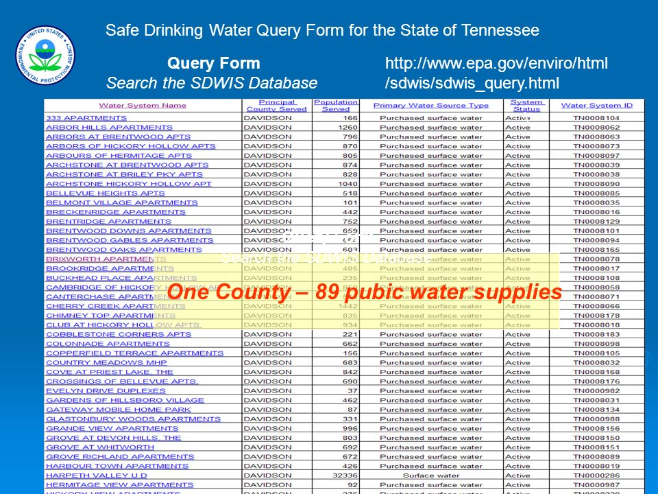 One County – 89 pubic water supplies