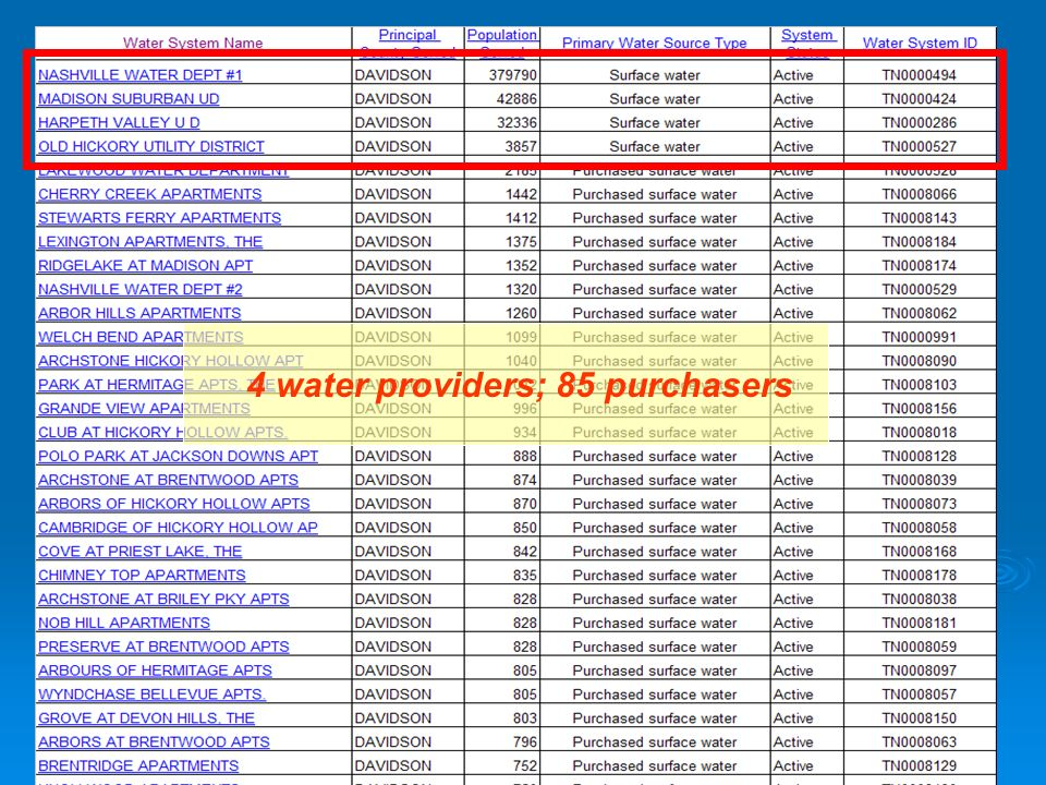 4 water providers; 85 purchasers