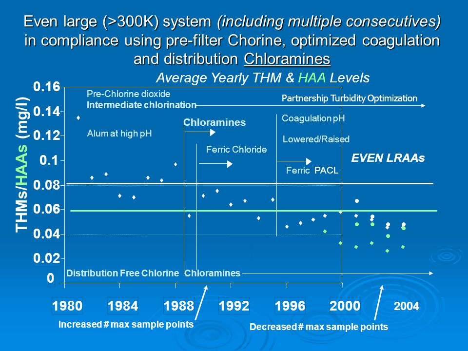 Even large (>300K) system (including multiple consecutives) in compliance using pre-filter Chorine, optimized coagulation and distribution Chloramines