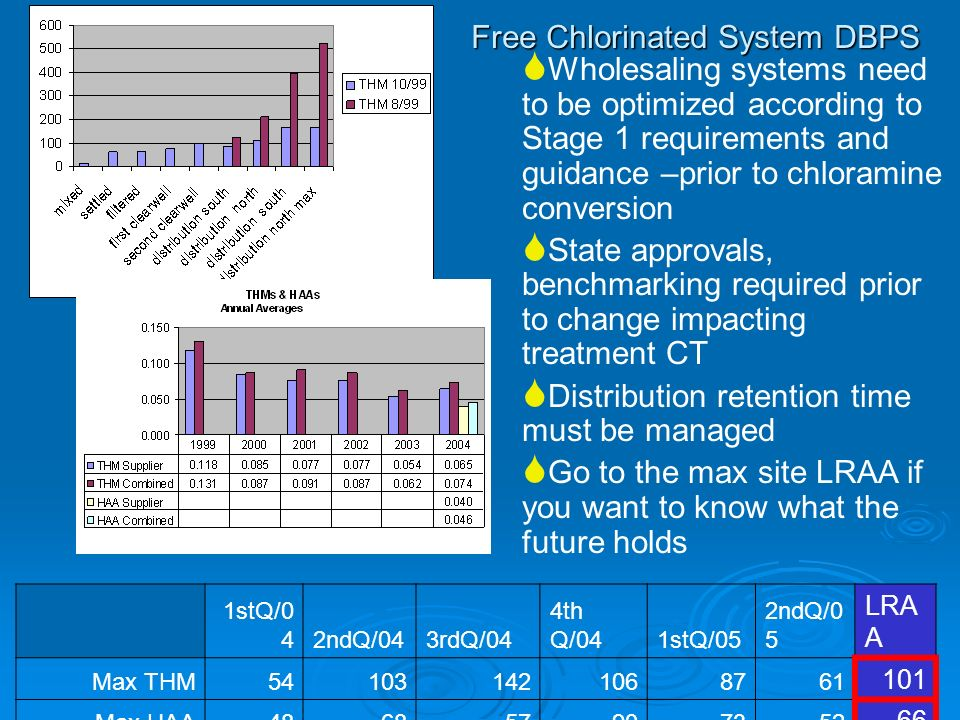 Free Chlorinated System DBPS