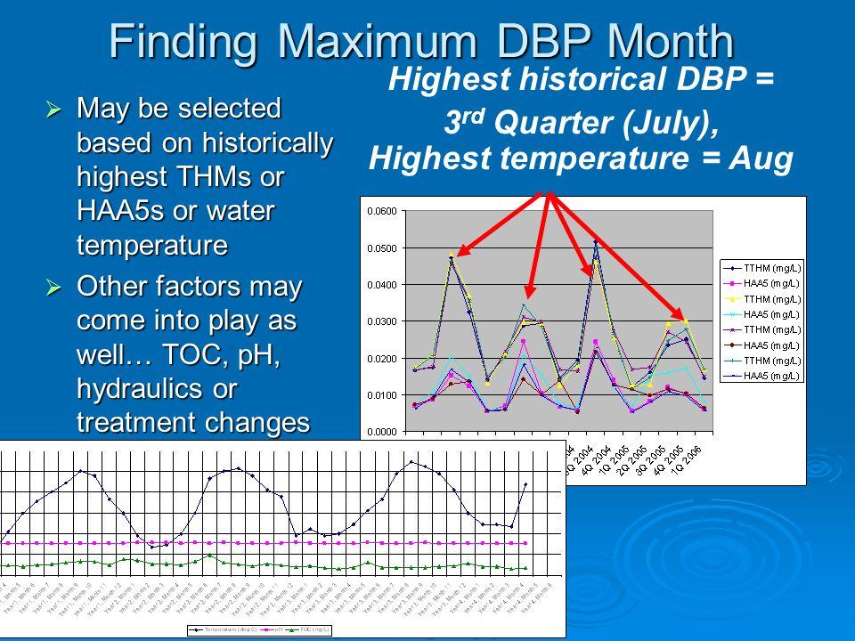 Finding Maximum DBP Month