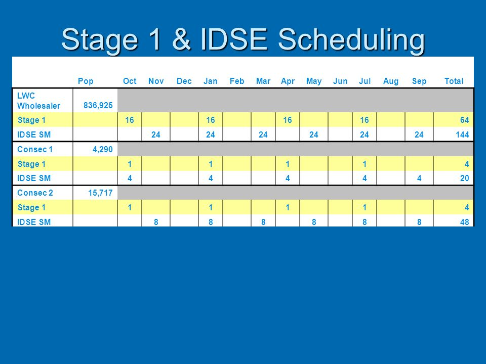 Stage 1 & IDSE Scheduling