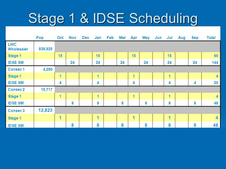 Stage 1 & IDSE Scheduling