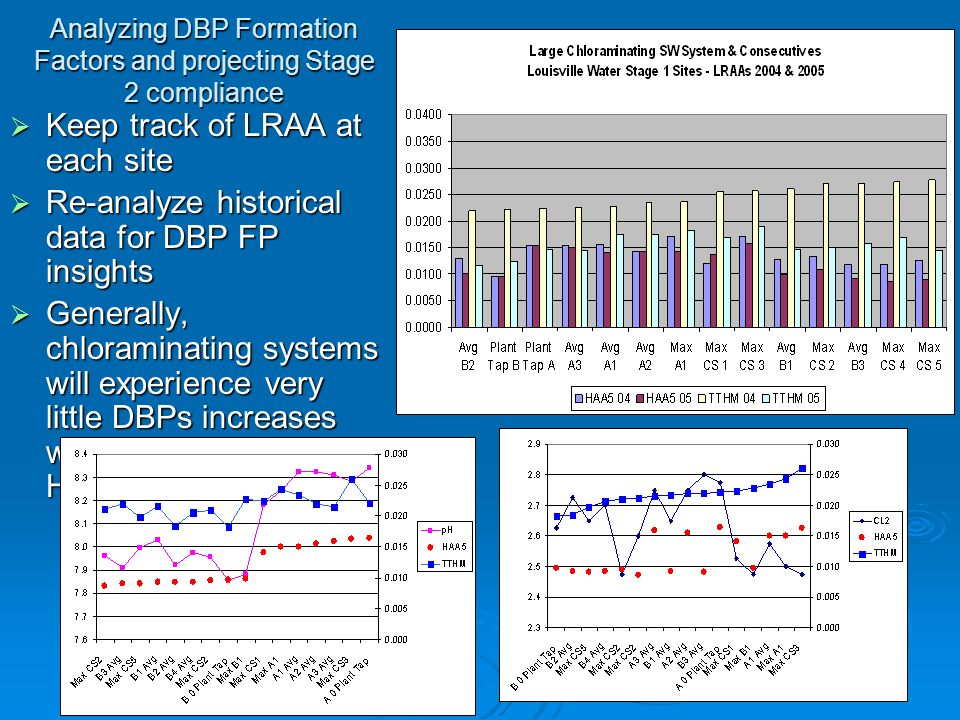 Analyzing DBP Formation Factors and projecting Stage 2 compliance