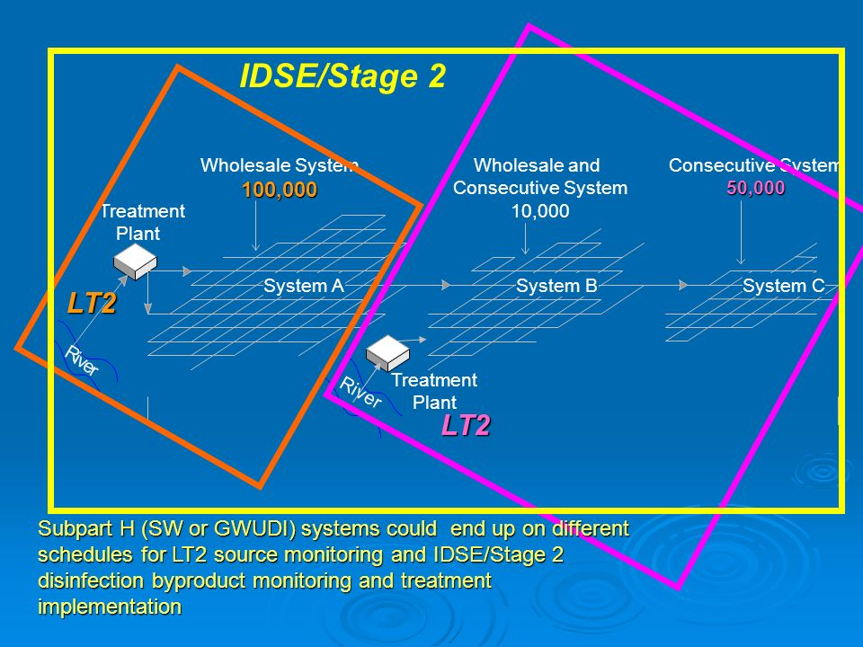 IDSE/Stage 2 Wholesale System. 100,000. Wholesale and. Consecutive System. 10,000. Consecutive System.