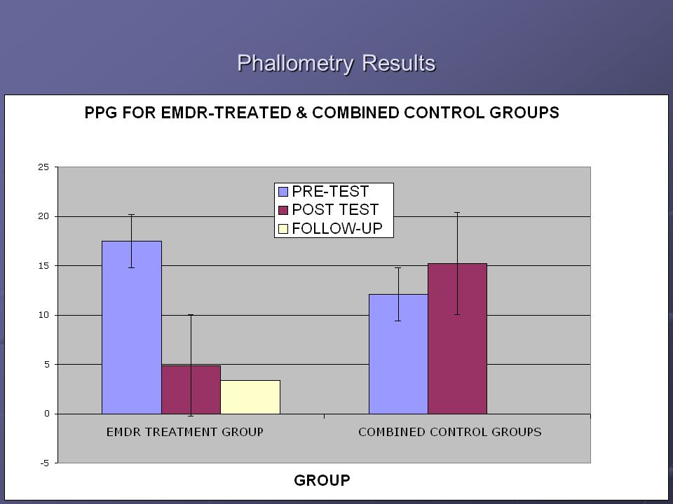 Phallometry Results