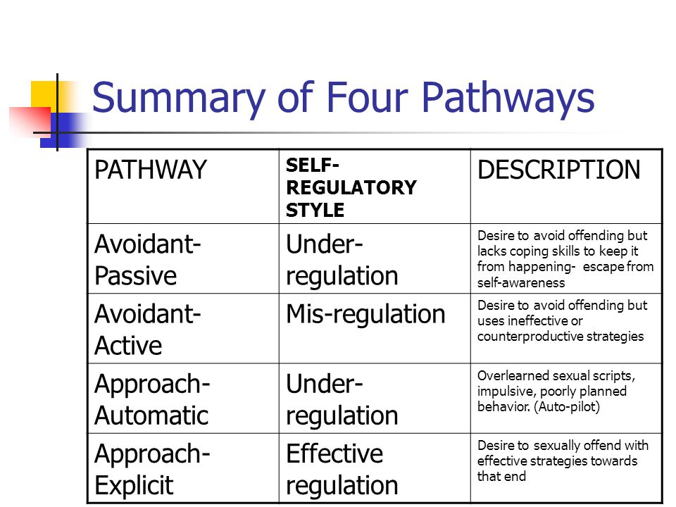 Summary of Four Pathways