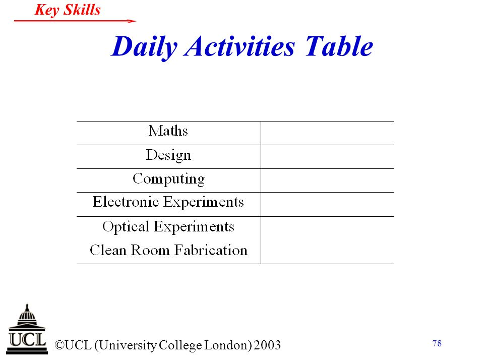 Daily Activities Table