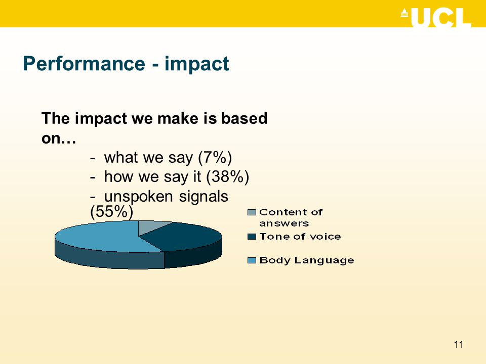 Performance - impact The impact we make is based on…