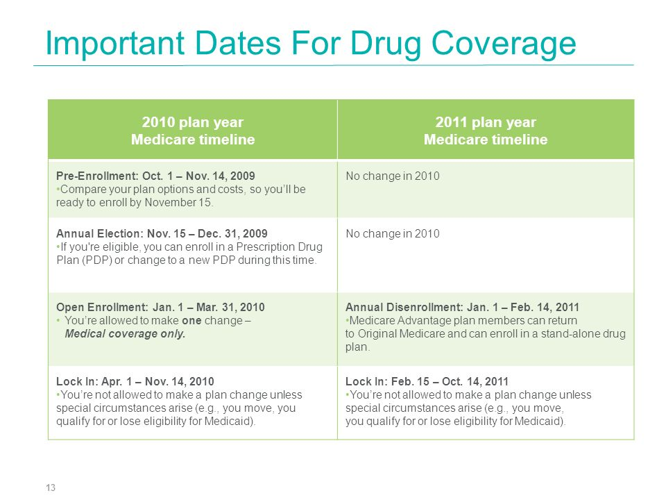 Important Dates For Drug Coverage