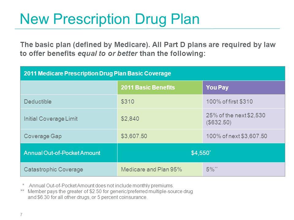 New Prescription Drug Plan
