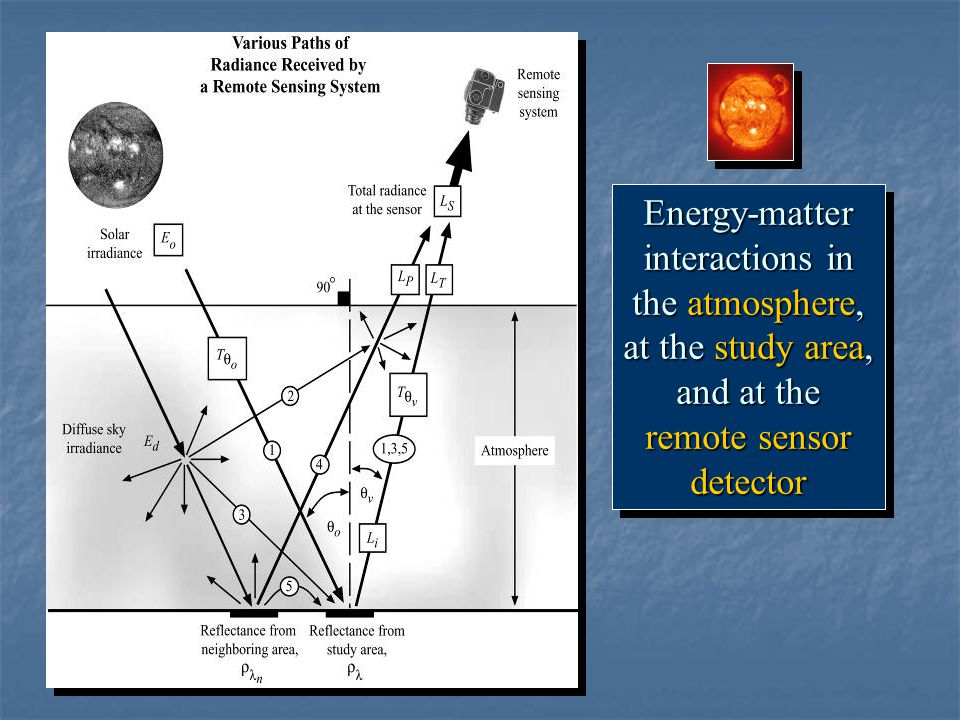 Energy-matter interactions in the atmosphere, at the study area, and at the remote sensor detector