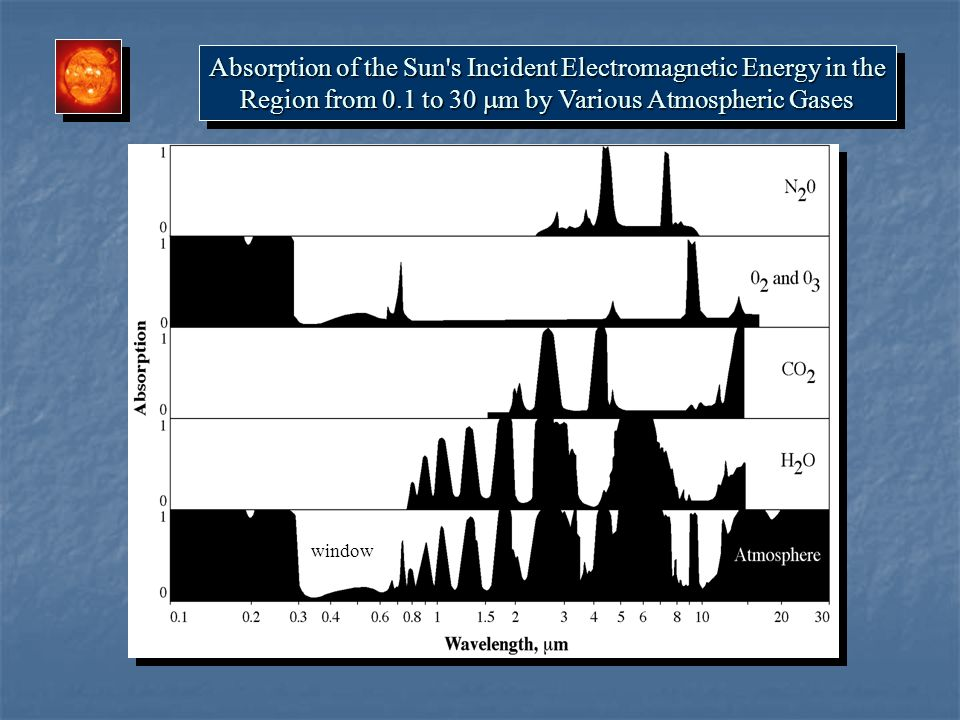 Absorption of the Sun s Incident Electromagnetic Energy in the