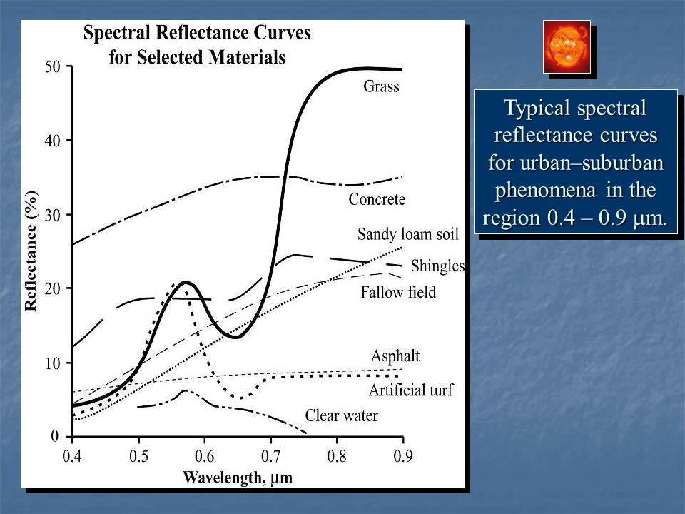 Typical spectral reflectance curves for urban–suburban phenomena in the region 0.4 – 0.9 mm.