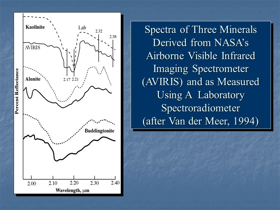 Spectra of Three Minerals Derived from NASA's Airborne Visible Infrared Imaging Spectrometer (AVIRIS) and as Measured Using A Laboratory Spectroradiometer