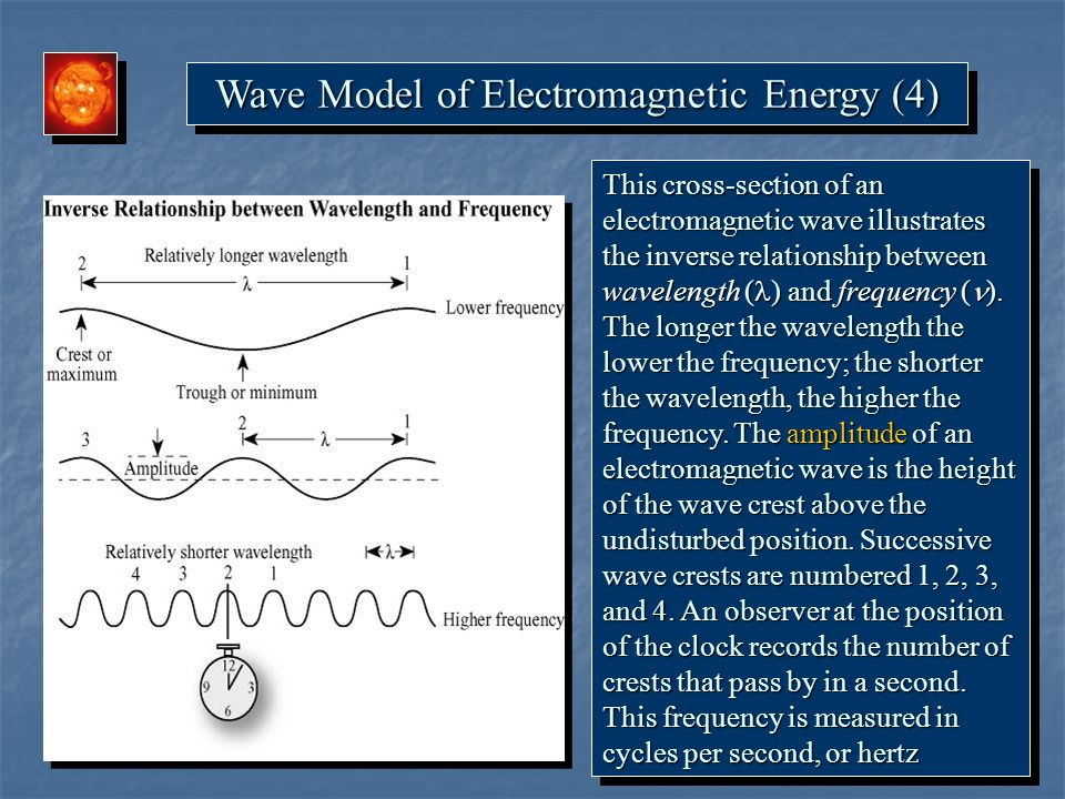 Wave Model of Electromagnetic Energy (4)