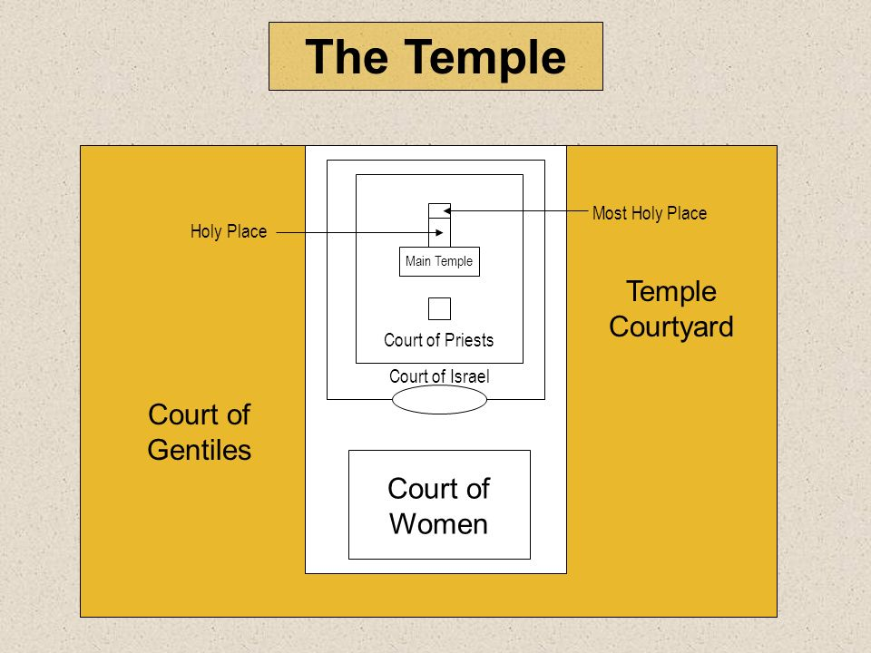 The Temple Temple Courtyard Court of Gentiles Court of Women