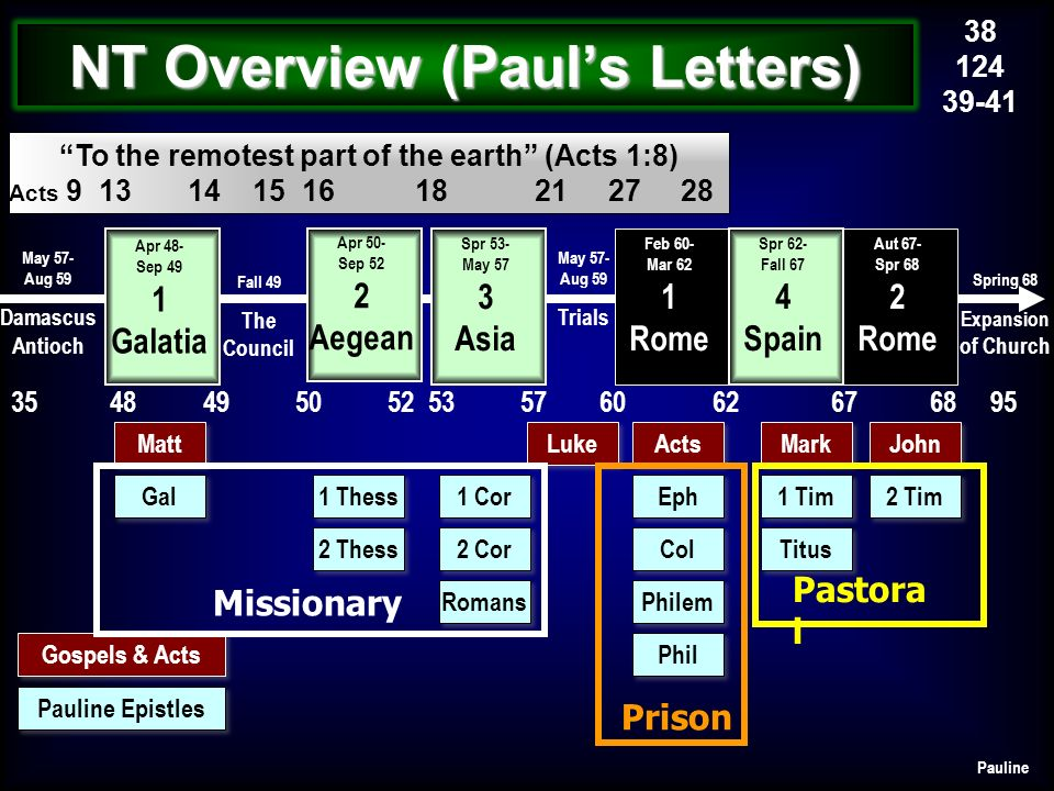 NT Overview (Paul's Letters)