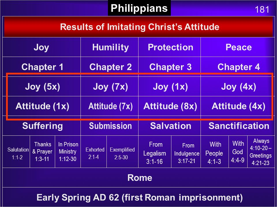 Book Chart Philippians 181 Results of Imitating Christ's Attitude Joy