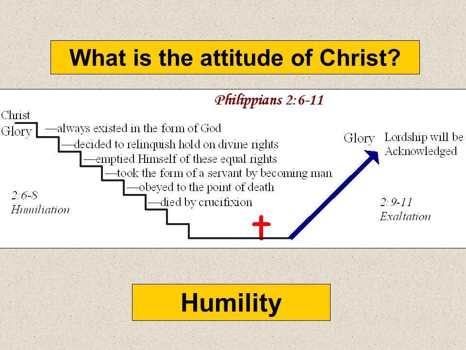What is the attitude of Christ