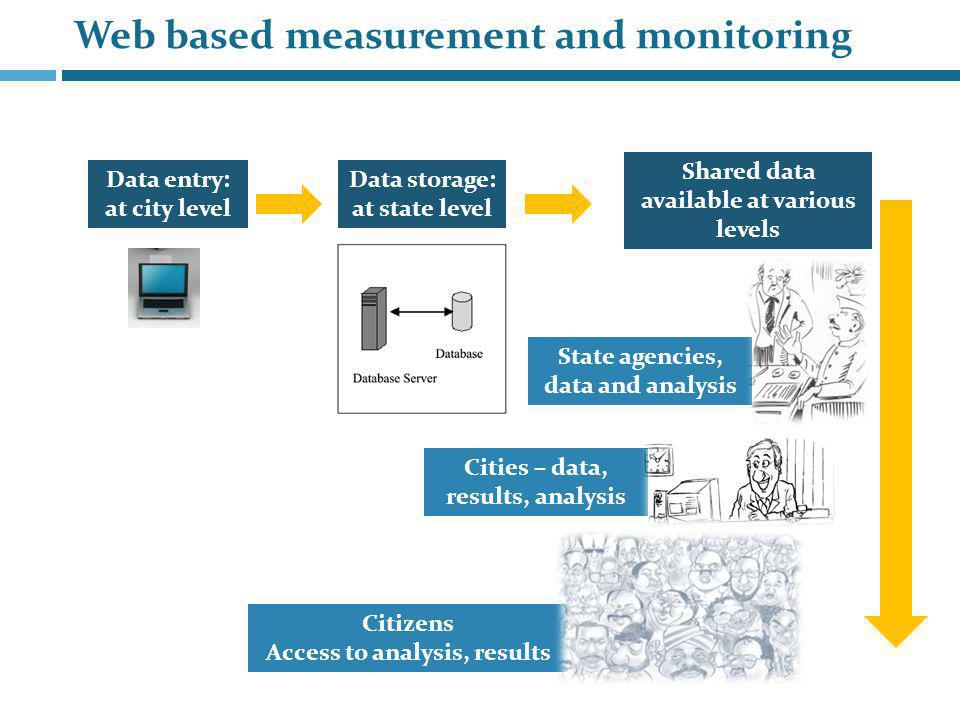 Web based measurement and monitoring