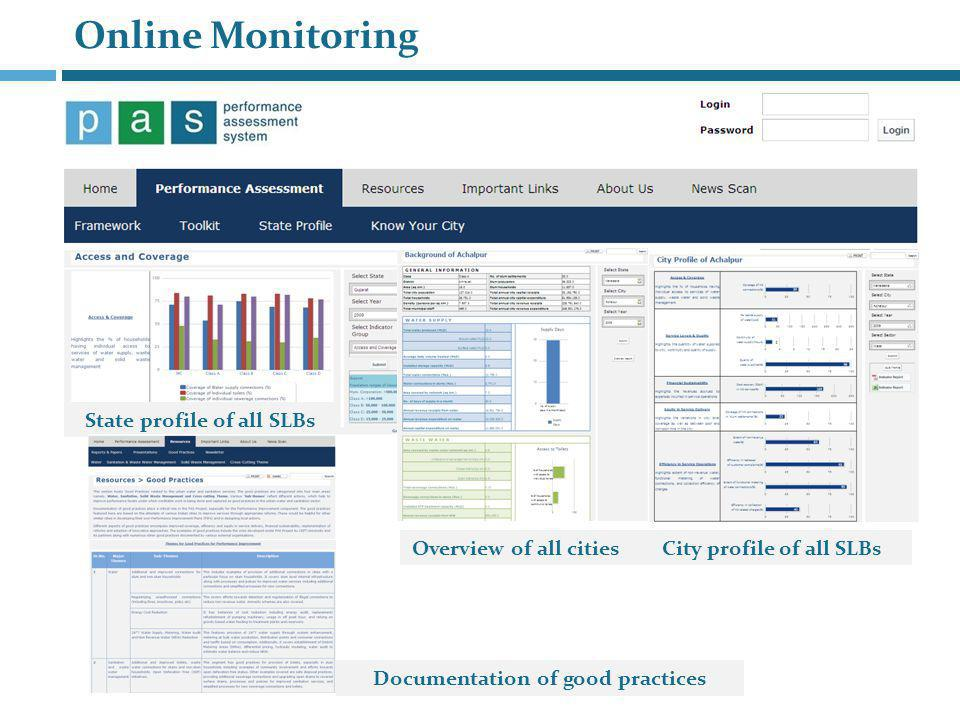 Online Monitoring State profile of all SLBs Overview of all cities