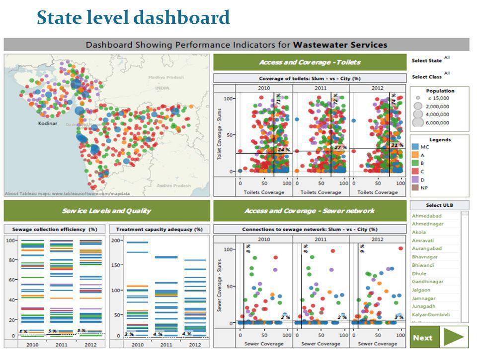 State level dashboard PAS Project