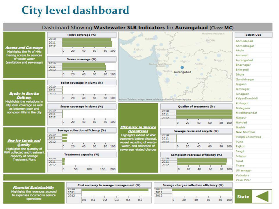City level dashboard PAS Project