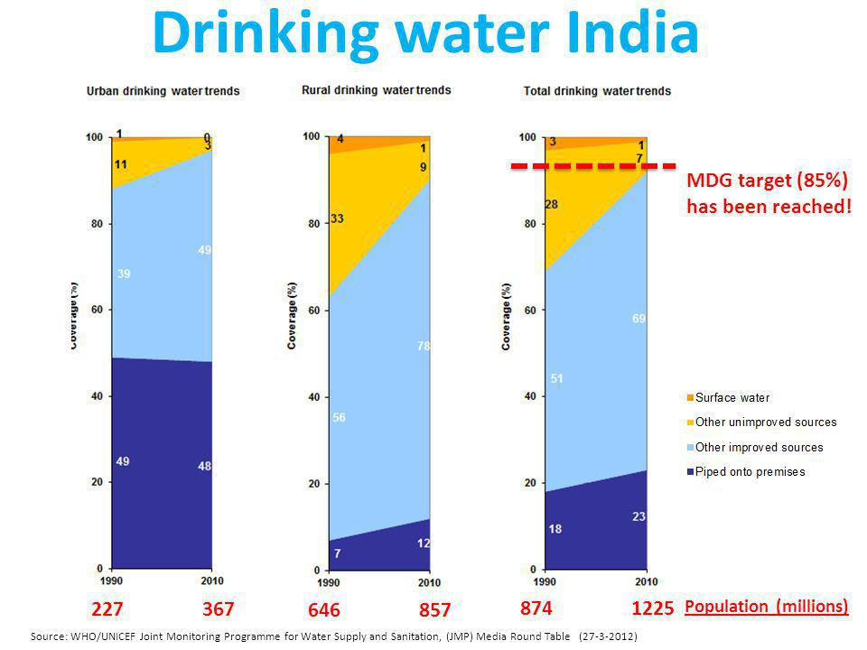 Drinking water India MDG target (85%) has been reached! 227 367