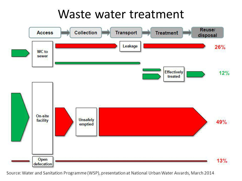 Waste water treatment Source: Water and Sanitation Programme (WSP), presentation at National Urban Water Awards, March 2014.