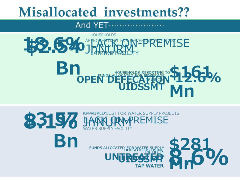 Misallocated investments