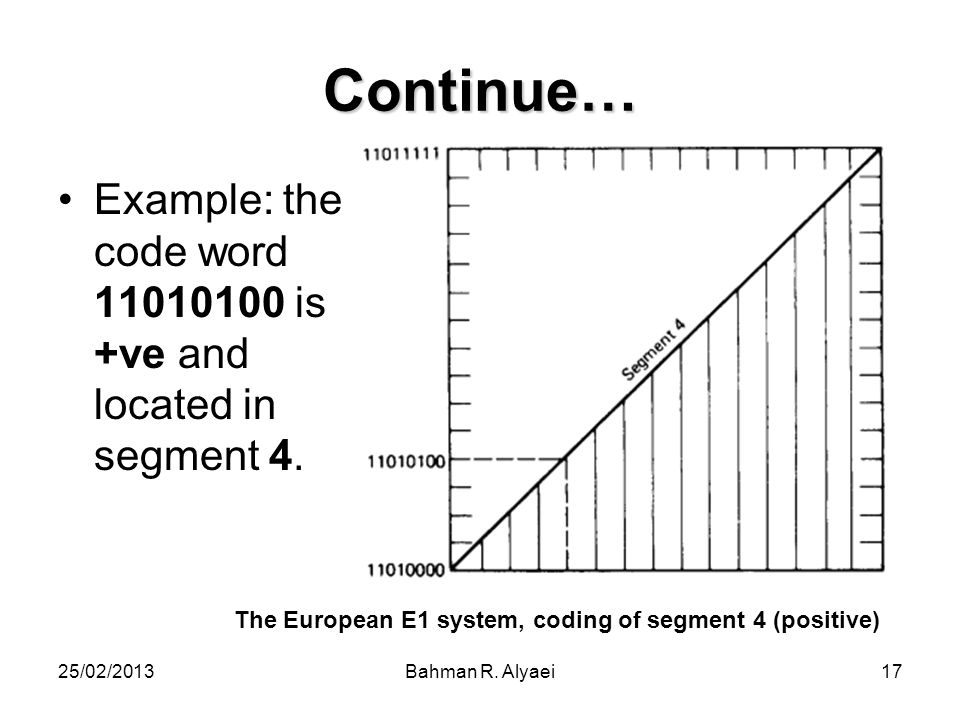 Continue… Example: the code word is +ve and located in segment 4. The European E1 system, coding of segment 4 (positive)